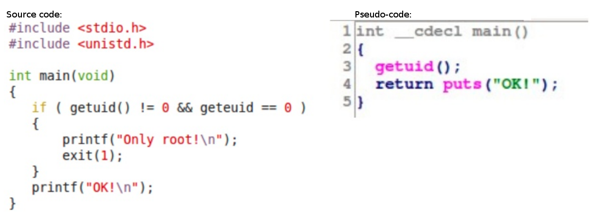 To the left, the source of a C function. To the right, the decompiler generated pseudo-code.